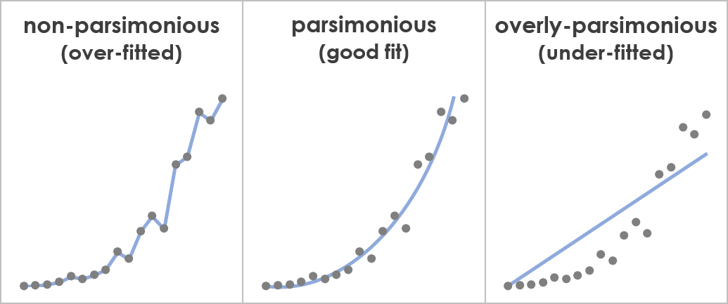 Diagram used to illustrate the concept of parsimony.