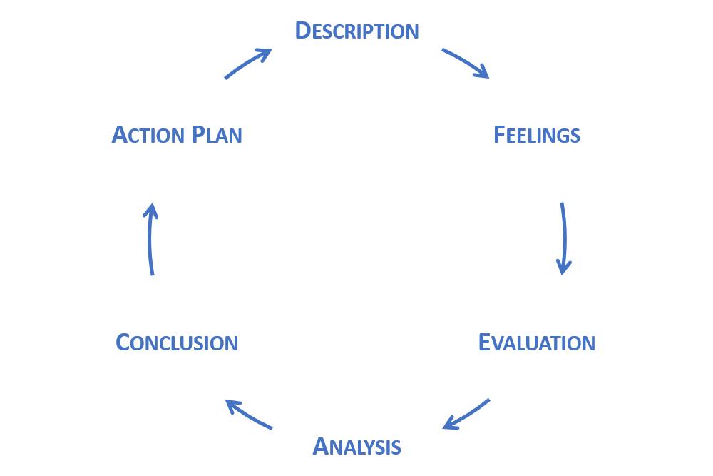 Gibbs' Reflective Cycle: description, feelings, evaluation, analysis, conclusion, action plan.