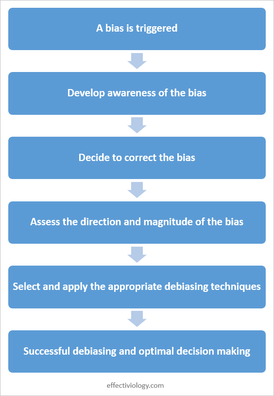 A diagram outlining the steps of the debiasing process.