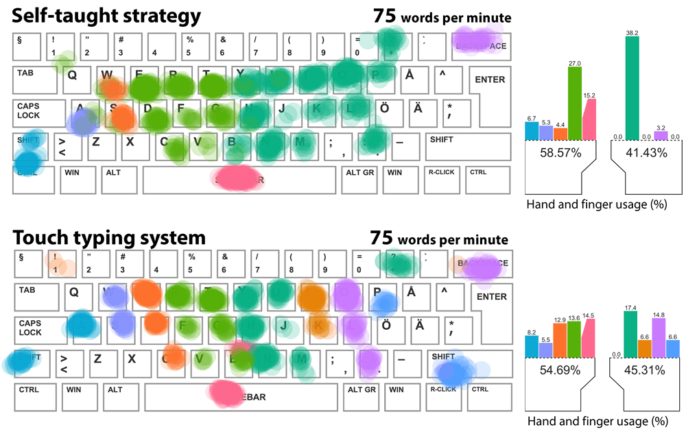 Keyboard heat map for a fast touch typist versus a fast hunt-and-peck typist.