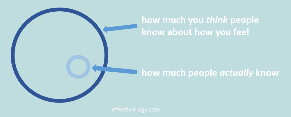 Graph illustrating the difference between how much you think people know about you, versus how much they actually know.
